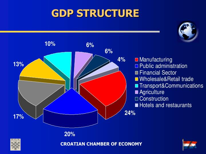 GDP STRUCTURE