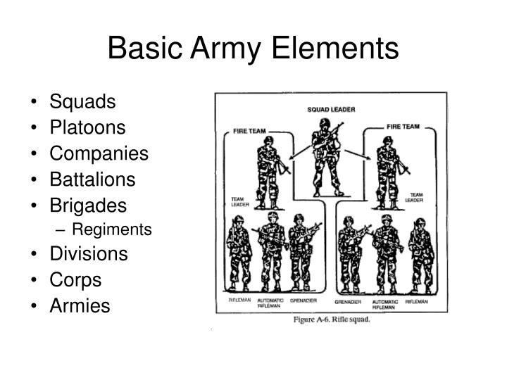 Basic Army Elements