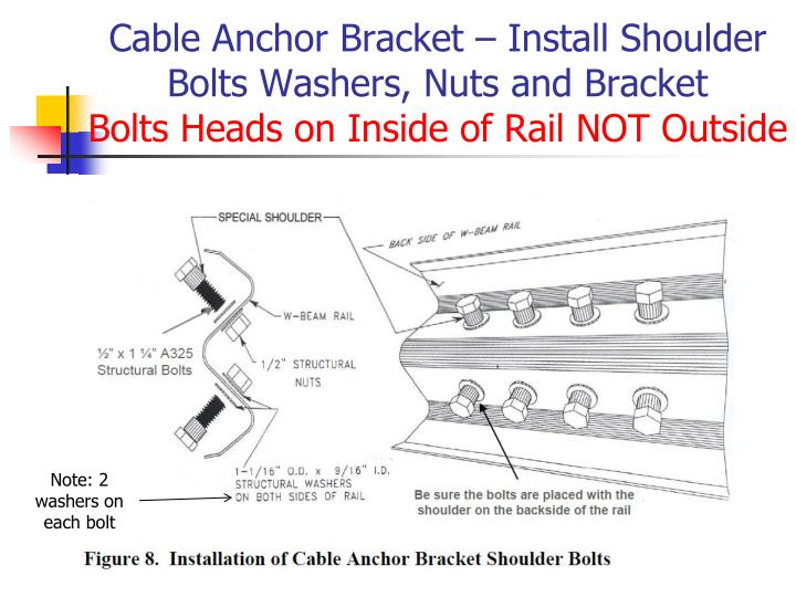 Cable Anchor Bracket – Install Shoulder Bolts Washers, Nuts and Bracket