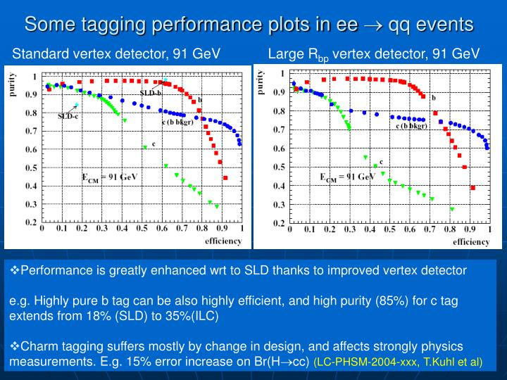 Some tagging performance plots in ee