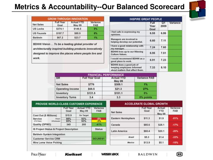 Metrics & Accountability--Our Balanced Scorecard