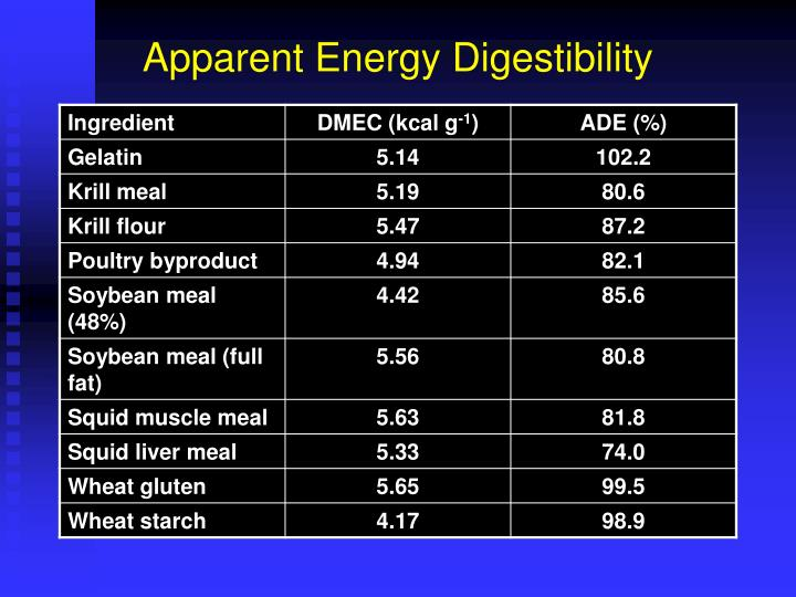 Apparent Energy Digestibility