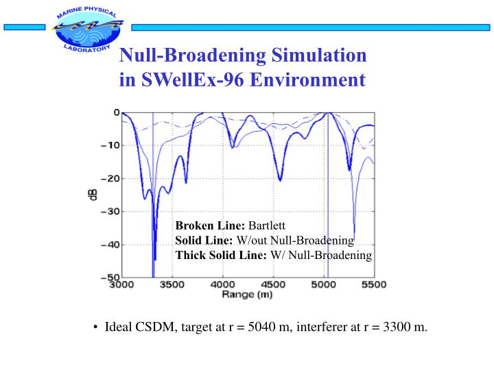 Null-Broadening Simulation