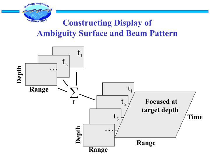 Constructing Display of