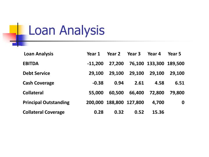 Loan Analysis