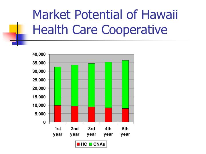Market Potential of Hawaii Health Care Cooperative