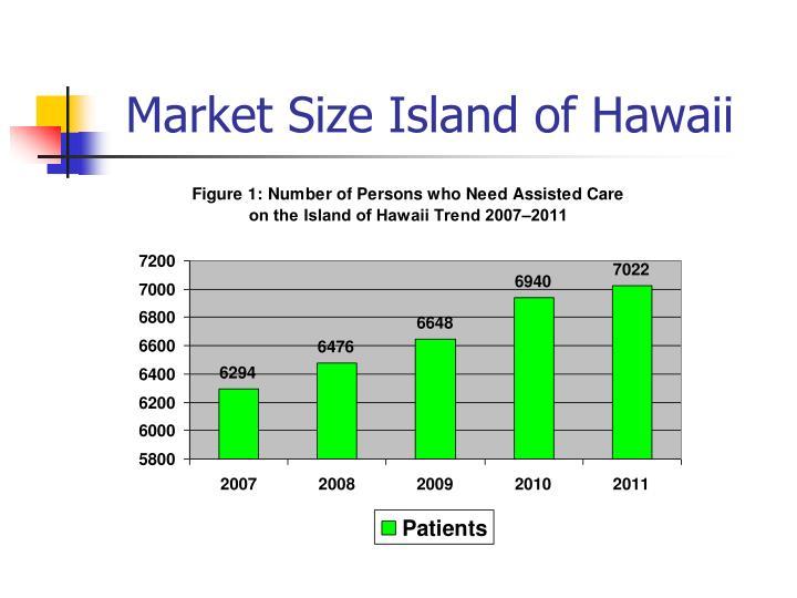 Market Size Island of Hawaii