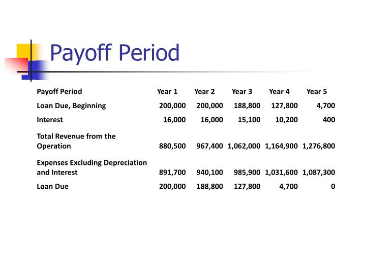 Payoff Period