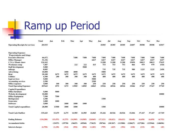 Ramp up Period