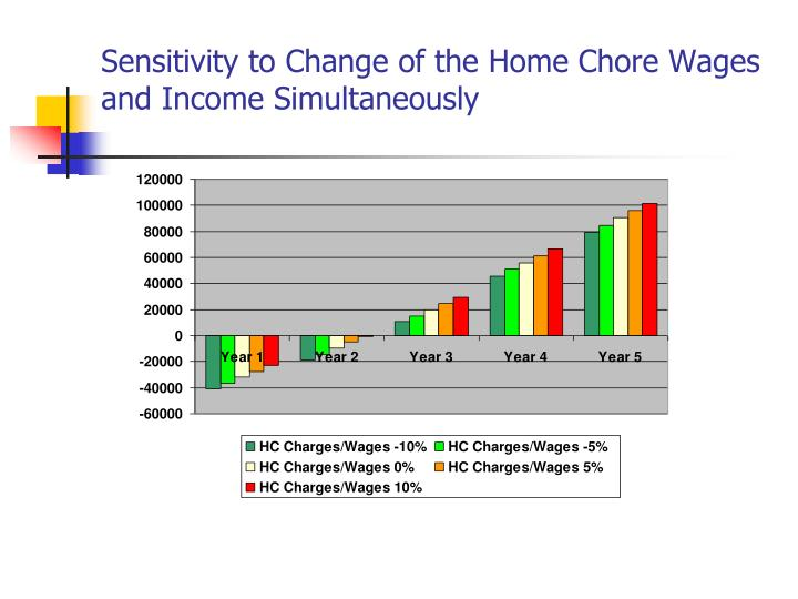 Sensitivity to Change of the Home Chore Wages and Income Simultaneously