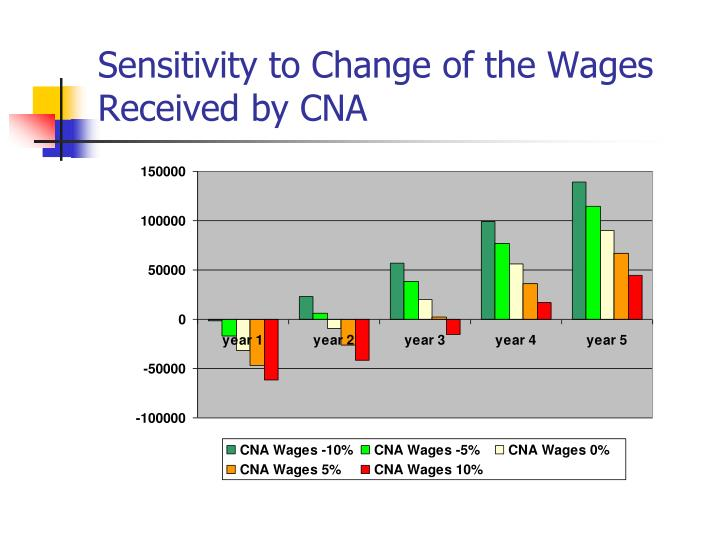 Sensitivity to Change of the Wages Received by CNA