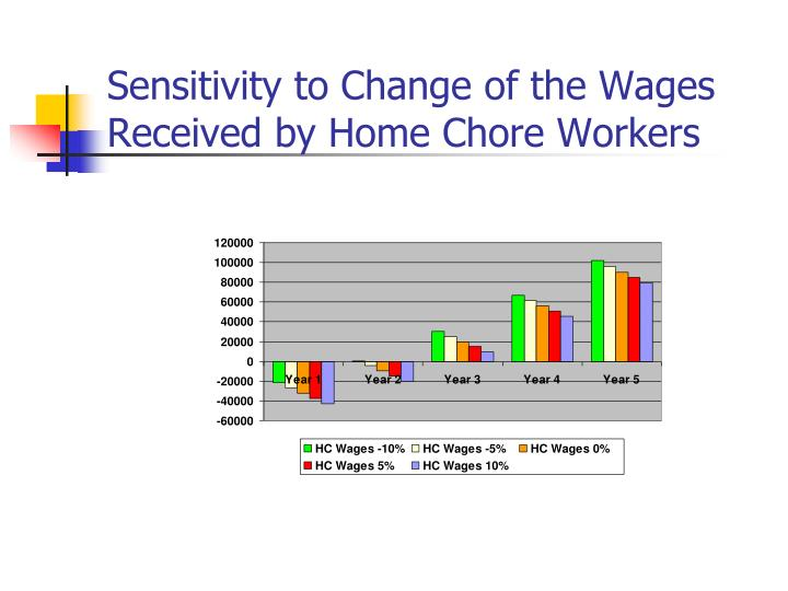 Sensitivity to Change of the Wages Received by Home Chore Workers