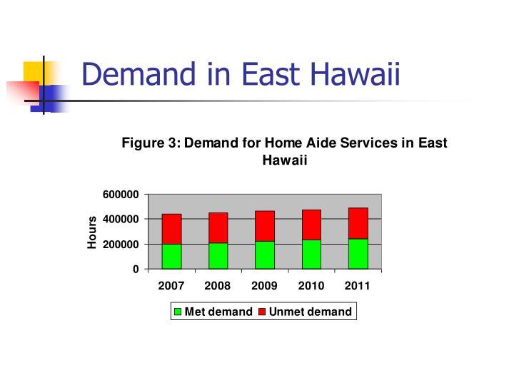 Demand in East Hawaii