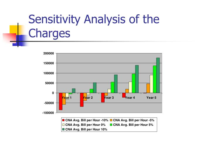Sensitivity Analysis of the Charges