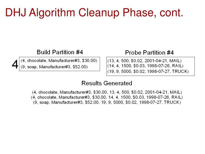 DHJ Algorithm Cleanup Phase, cont.