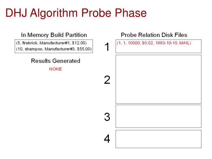 DHJ Algorithm Probe Phase