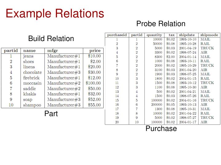 Example Relations