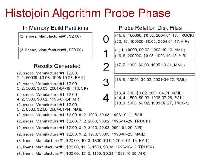 Histojoin Algorithm Probe Phase
