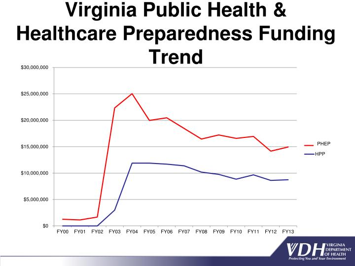 Virginia Public Health & Healthcare Preparedness Funding Trend
