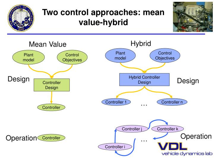 Two control approaches: mean value-hybrid