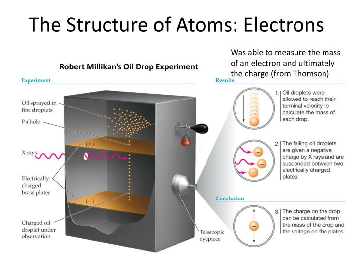 The Structure of Atoms: Electrons