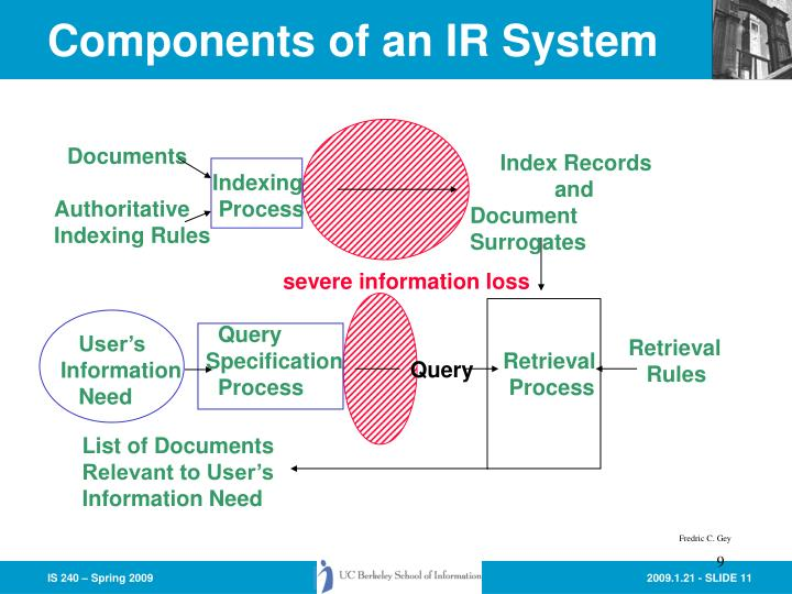 Components of an IR System