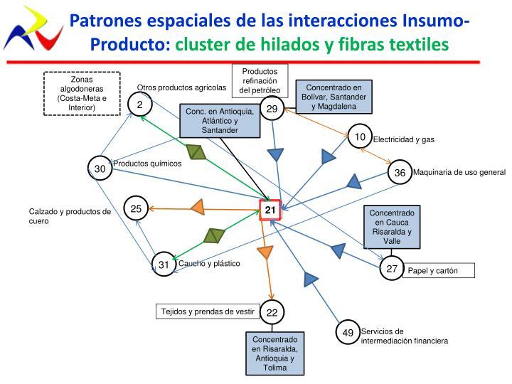 Patrones espaciales de las interacciones Insumo-Producto: