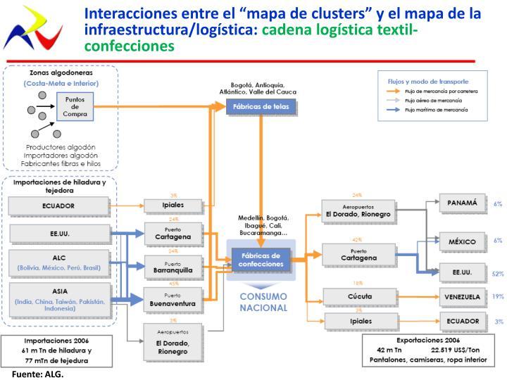 """Interacciones entre el """"mapa de"""
