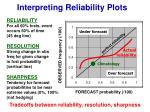 interpreting reliability plots