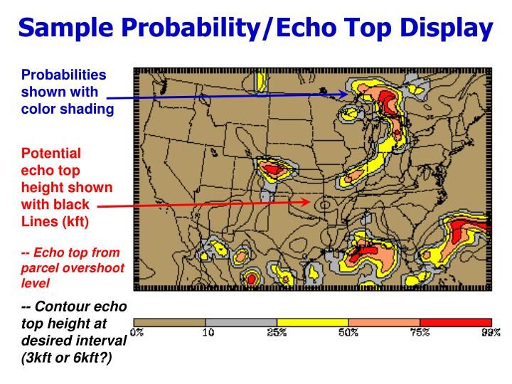 Sample Probability/Echo Top Display