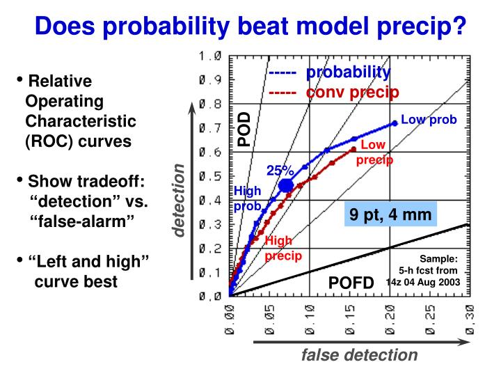 Does probability beat model precip?