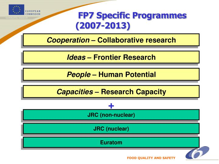 FP7 Specific Programmes (2007-2013)
