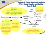 research tools research projects fp 6 food quality and safety fourth call