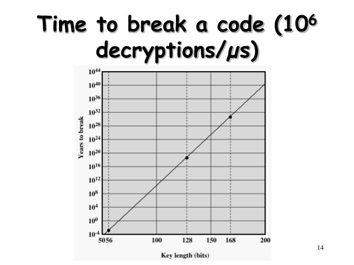 Time to break a code (10