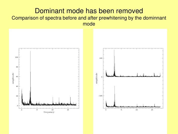 Dominant mode has been removed