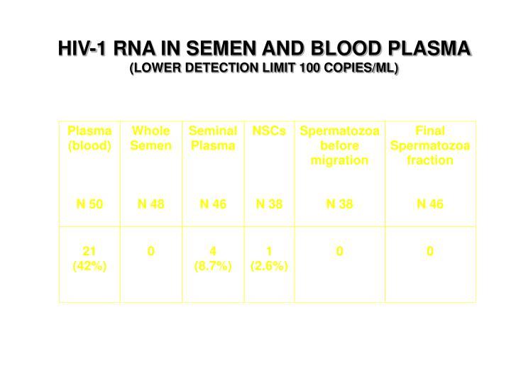 HIV-1 RNA IN SEMEN AND BLOOD PLASMA