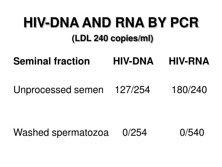 HIV-DNA AND RNA BY PCR