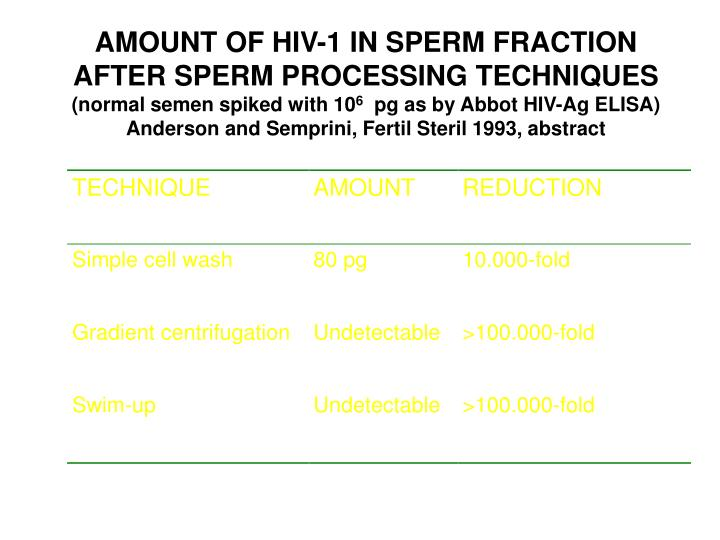 AMOUNT OF HIV-1 IN SPERM FRACTION AFTER SPERM PROCESSING TECHNIQUES