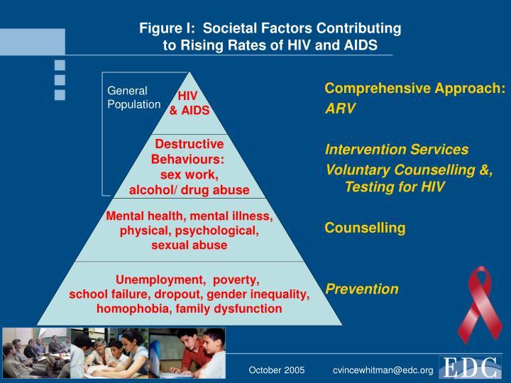 Figure I:  Societal Factors Contributing