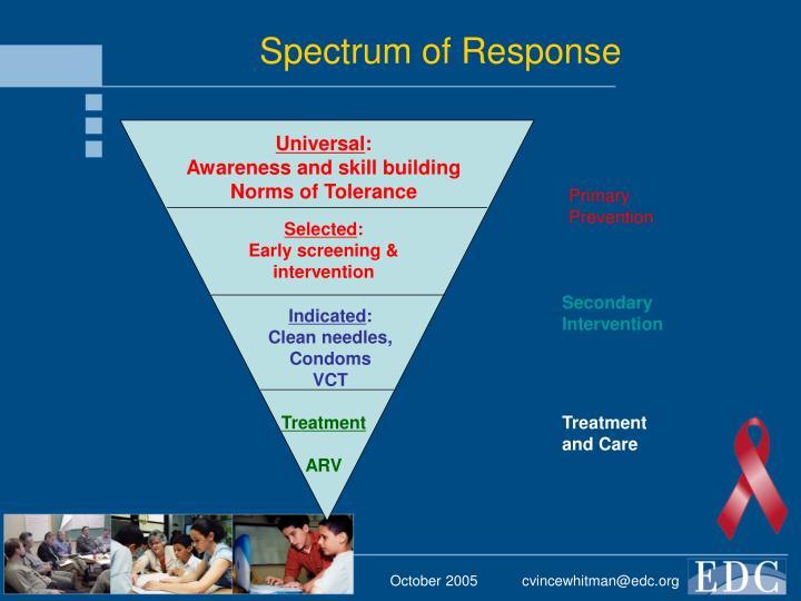 Spectrum of Response