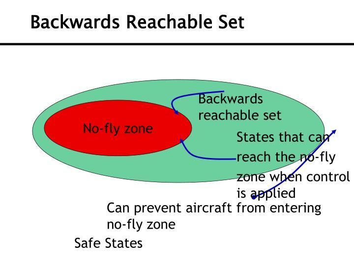Backwards Reachable Set
