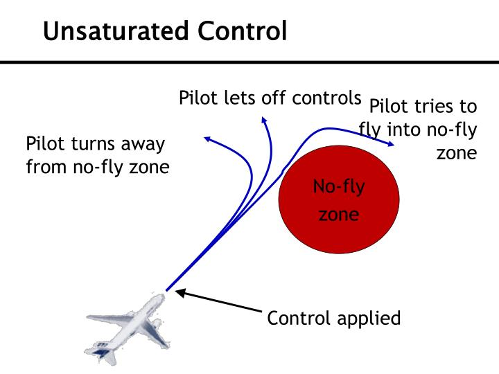 Unsaturated Control