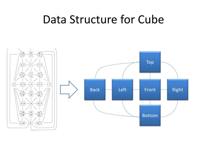 Data Structure for Cube