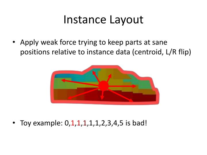 Instance Layout