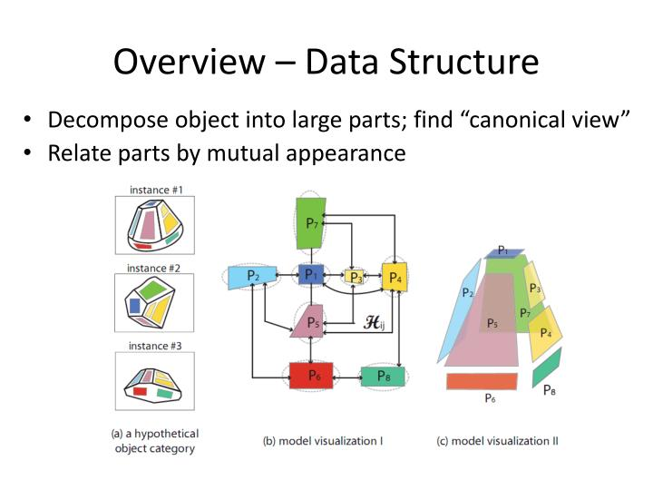 Overview – Data Structure