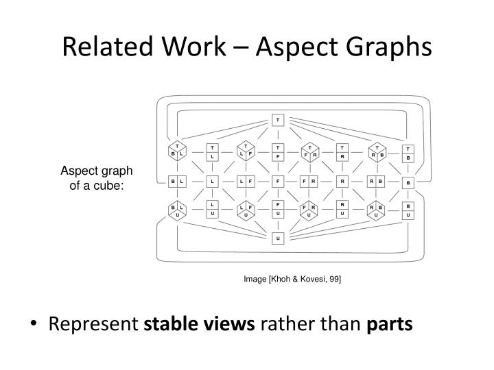 Related Work – Aspect Graphs