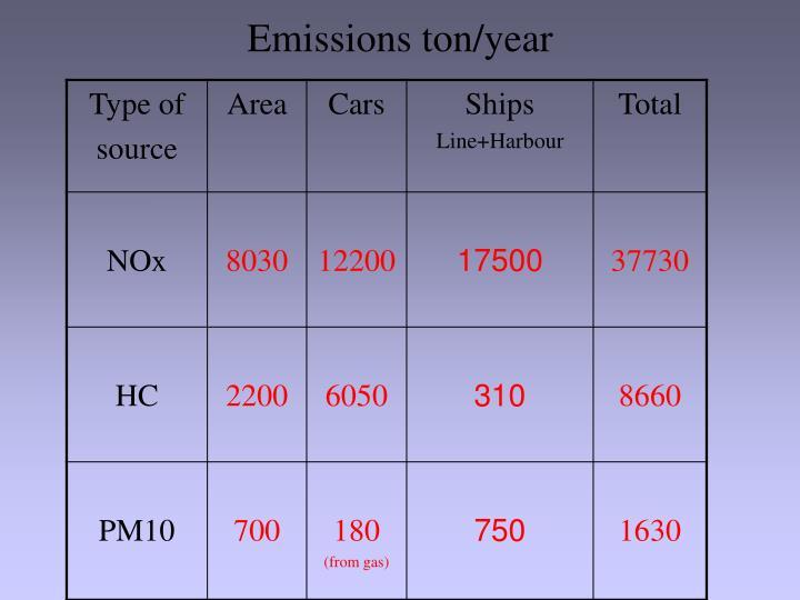 Emissions ton/year