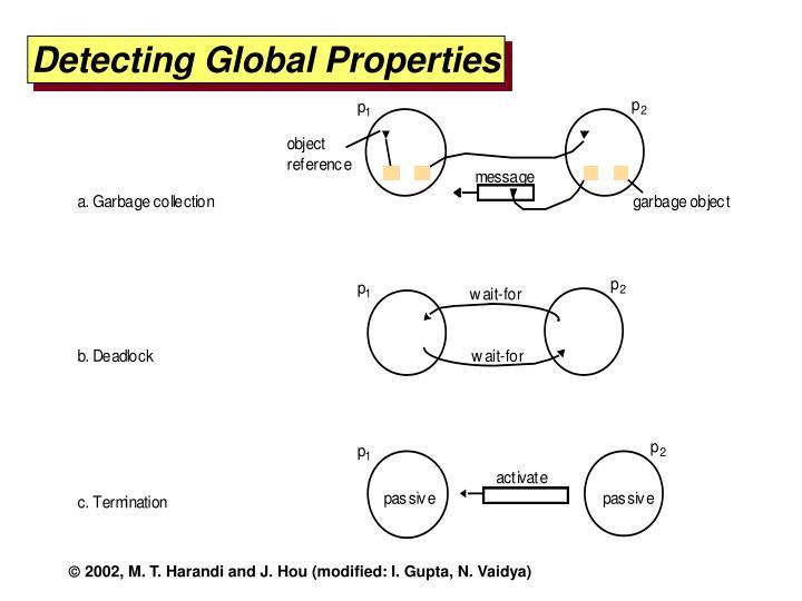 Detecting Global Properties