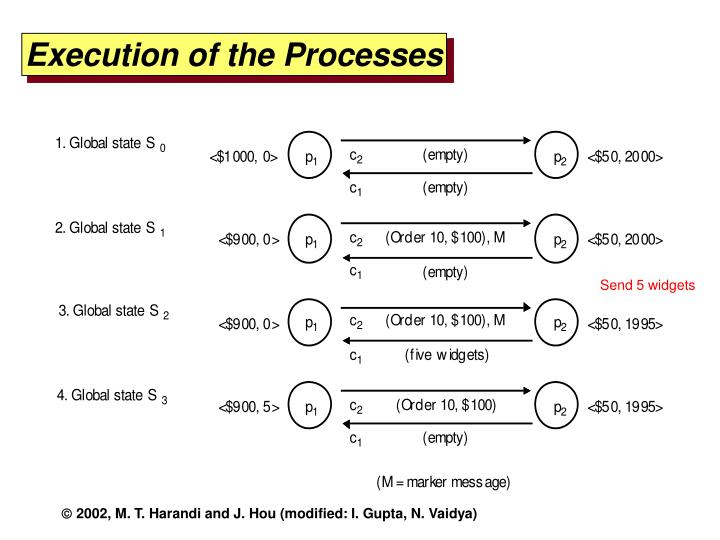 Execution of the Processes