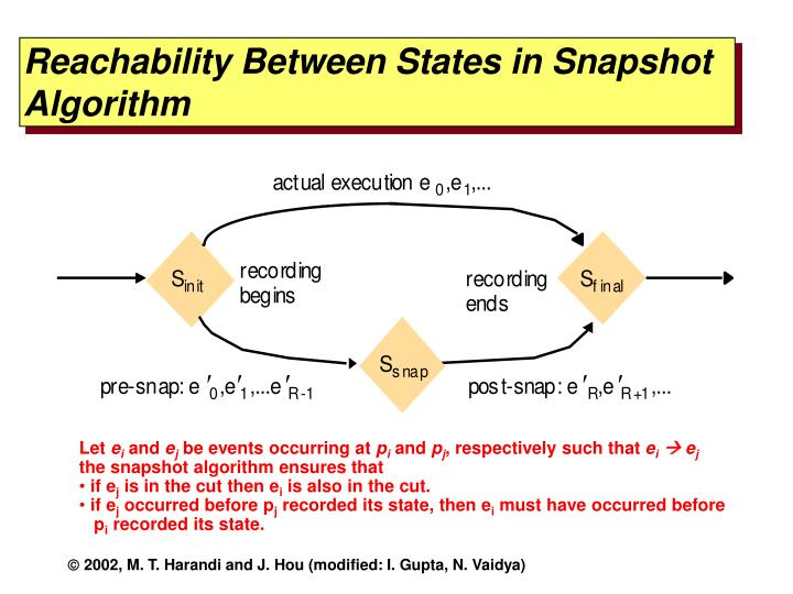Reachability Between States in Snapshot